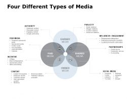 Four Different Types Of Media Publicity Engagement Ppt Powerpoint Presentation