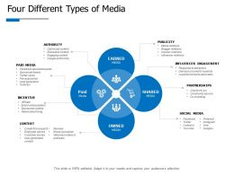 Four Different Types Of Media Publicity Ppt Powerpoint Presentation Gallery Icon