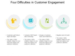 Four Difficulties In Customer Engagement