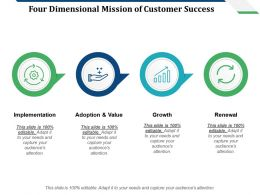 Four Dimensional Mission Of Customer Success Implementation Growth Renewal