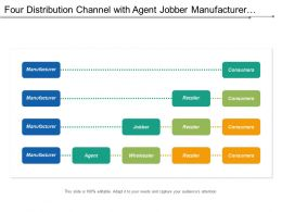 Four Distribution Channel With Agent Jobber Manufacturer Retailer And Consumer