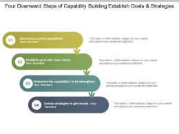 Four Downward Steps Of Capability Building Establish Goals And Strategies