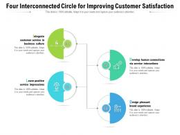 Four Interconnected Circle For Improving Customer Satisfaction