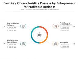 Four Key Characteristics Possess By Entrepreneur For Profitable Business