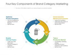 Four Key Components Of Brand Category Marketing