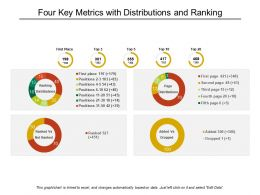 Four Key Metrics With Distributions And Ranking