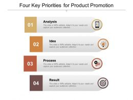 Four Key Priorities For Product Promotion