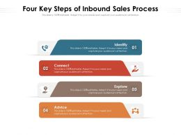 Four Key Steps Of Inbound Sales Process