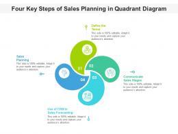 Four Key Steps Of Sales Planning In Quadrant Diagram