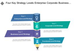 Four Key Strategy Levels Enterprise Corporate Business And Functional