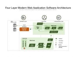 Four Layer Modern Web Application Software Architecture