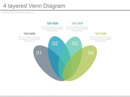 Four Layered Venn Diagram For Business Powerpoint Slides