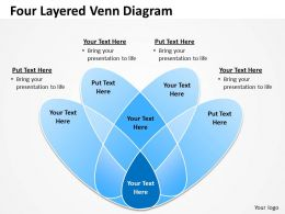 Four Layered Venn Diagram Process 6