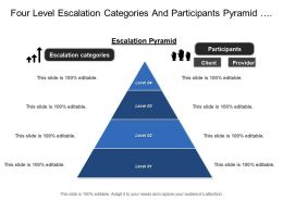 Four Level Escalation Categories And Participants Pyramid With Client And Provider