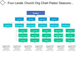 Four Levels Church Org Chart Pastor Deacons And Ministers