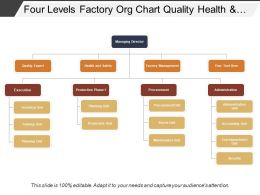 Four Levels Factory Org Chart Quality Health And Safety