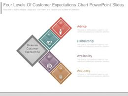 Four Levels Of Customer Expectations Chart Powerpoint Slides