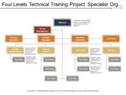 Four Levels Technical Training Project Specialist Org Chart
