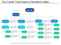 Four Levels Travel Agency Operations Sales Administration Org Chart