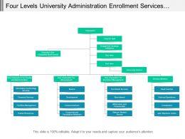 Four Levels University Administration Enrollment Services Org Chart