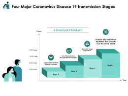 Four Major Coronavirus Disease 19 Transmission Stages