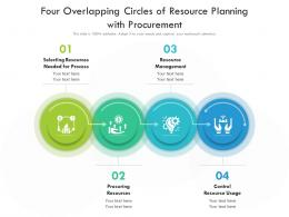Four Overlapping Circles Of Resource Planning With Procurement