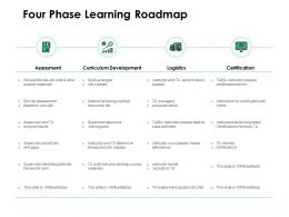 Four Phase Learning Roadmap Logistics Ppt Powerpoint Presentation Graphics