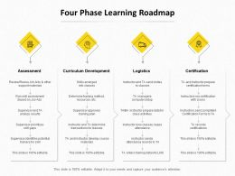Four Phase Learning Roadmap Ppt Powerpoint Presentation Sample