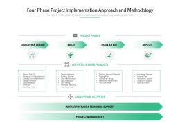 Four Phase Project Implementation Approach And Methodology