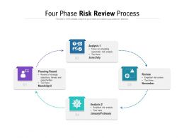 Four Phase Risk Review Process
