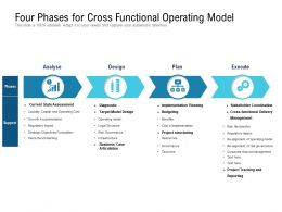 Four Phases For Cross Functional Operating Model