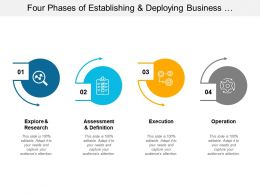 Four Phases Of Establishing And Deploying Business Intelligence Competency Center