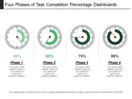 Four Phases Of Task Completion Percentage Dashboards