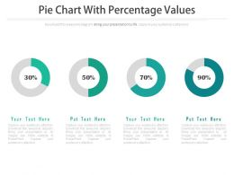 Four Pie Charts With Percentage Values Powerpoint Slides