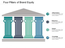 Four Pillars Of Brand Equity