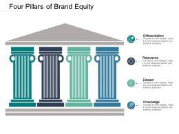 four_pillars_of_brand_equity_Slide01