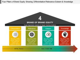 Four Pillars Of Brand Equity Showing Differentiation Relevance Esteem And Knowledge