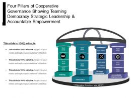Four Pillars Of Cooperative Governance Showing Teaming Democracy Strategic Leadership And Accountable Empowerment