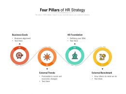 Four Pillars Of HR Strategy