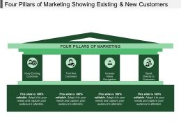 Four Pillars Of Marketing Showing Existing And New Customers