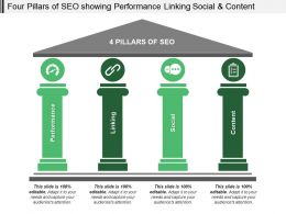 Four Pillars Of Seo Showing Performance Linking Social And Content