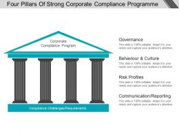 four_pillars_of_strong_corporate_compliance_programme_good_ppt_example_Slide01