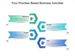 Four Priorities Based Business Activities
