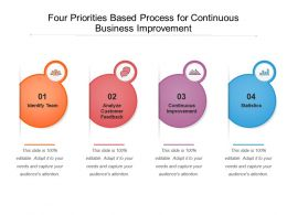 Four Priorities Based Process For Continuous Business Improvement
