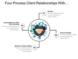 Four Process Client Relationships With Sharing Knowledge And Maintaining Positive Attitude