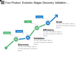Four Product Evolution Stages Discovery Validation Efficiency And Scale