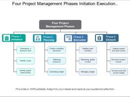 Four Project Management Phases Initiation Execution And Closure With Icons