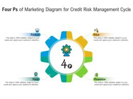 Four Ps Of Marketing Diagram For Credit Risk Management Cycle Infographic Template