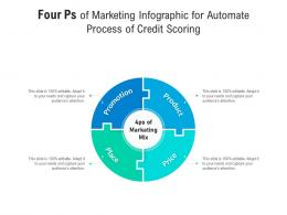 Four Ps Of Marketing For Automate Process Of Credit Scoring Infographic Template