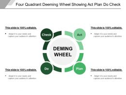 Four Quadrant Deeming Wheel Showing Act Plan Do Check